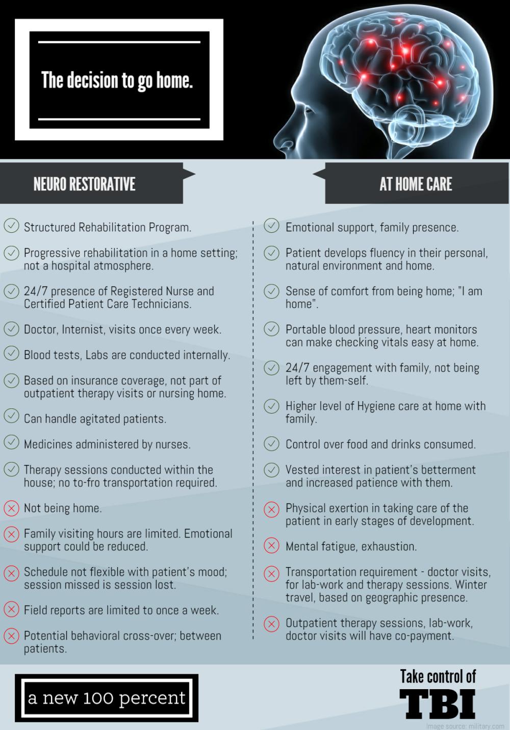 traumatic-brain-injury-neurorestorative-vs-outpatient